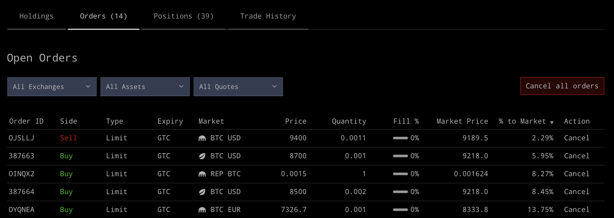 Sort by how close your orders are to the market price